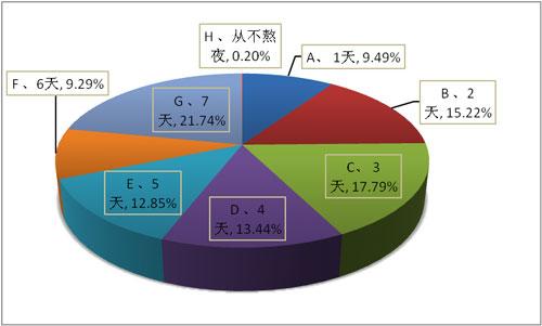 广州商业调查